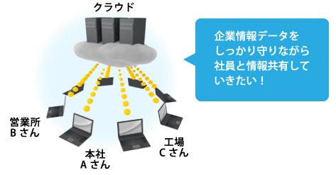 企業情報データをしっかり守りながら社員と情報共有していきたい!!
